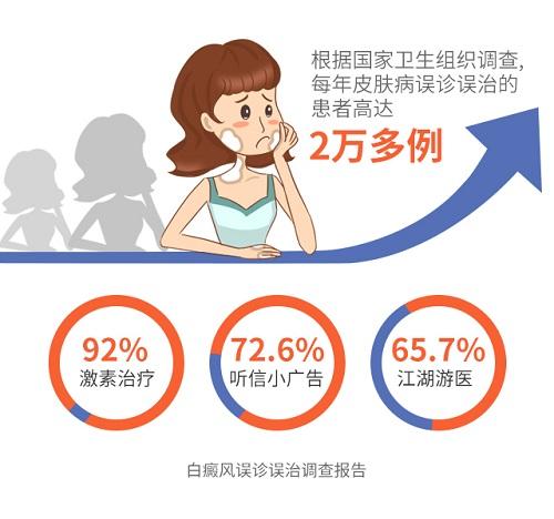 公益惠民|健康云南白癜风《精准医疗公益援助》项目启动